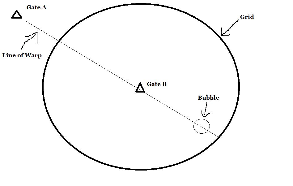 How Warp Bubbles Work